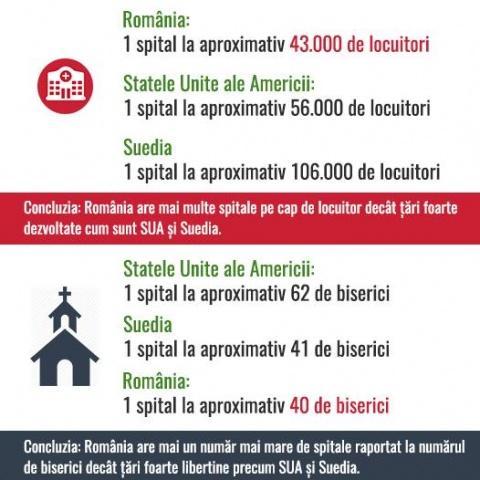 Comparatie-Spitale-Biserici-Romania-SUA-Suedia